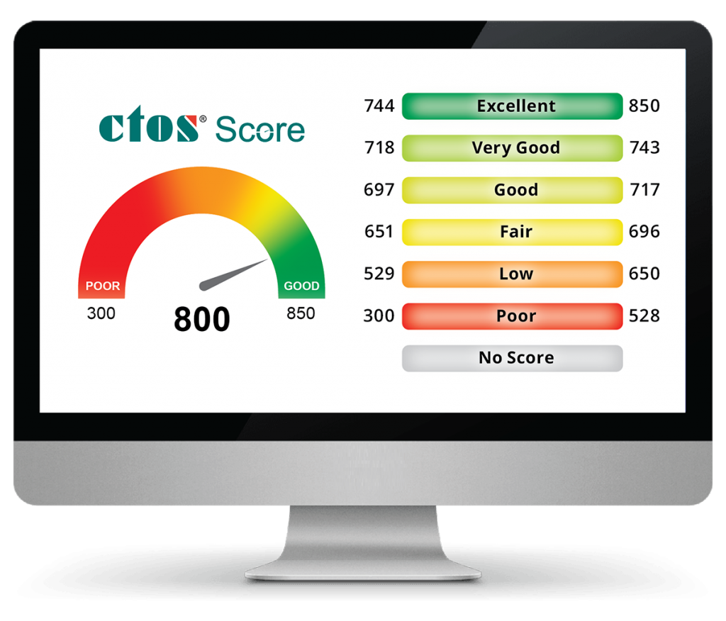 CTOS Score - where you stand