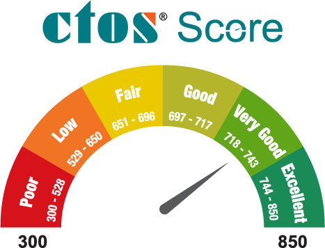 Car Loan Eligibility Calculator Ctos Malaysia S Leading Credit